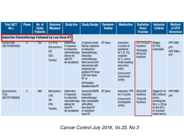 Hpv Virus Infections And Oropharynx Cancer