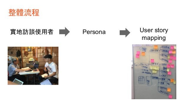 User story mapping 元素分類 - 流程 - 痛點 - 期望 大活動 - 定義 outcome (Job story) 賦予優先順序
