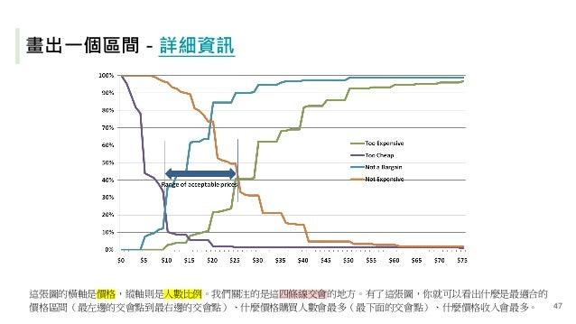 畫出一個區間 - 詳細資訊 這張圖的橫軸是價格,縱軸則是人數比例。我們關注的是這四條線交會的地方。有了這張圖,你就可以看出什麼是最適合的 價格區間(最左邊的交會點到最右邊的交會點)、什麼價格購買人數會最多(最下面的交會點)、什麼價格收入會最多。...