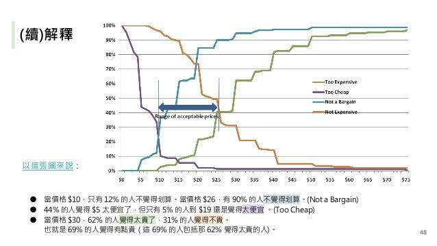 (續)解釋 以這張圖來說: ● 當價格 $10,只有 12% 的人不覺得划算。當價格 $26,有 90% 的人不覺得划算。(Not a Bargain) ● 44% 的人覺得 $5 太便宜了,但只有 5% 的人到 $19 還是覺得太便宜 。(T...