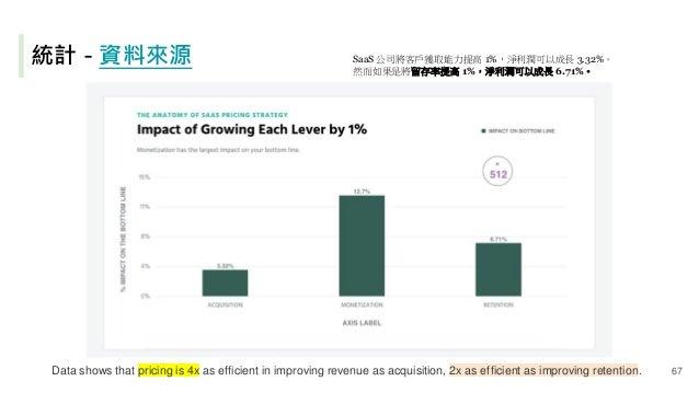 統計 - 資料來源 Data shows that pricing is 4x as efficient in improving revenue as acquisition, 2x as efficient as improving ret...