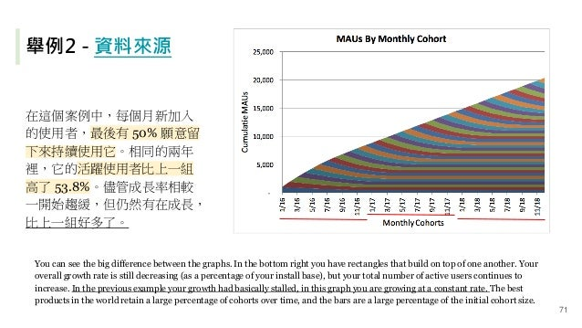 舉例2 - 資料來源 在這個案例中,每個月新加入 的使用者,最後有 50% 願意留 下來持續使用它。相同的兩年 裡,它的活躍使用者比上一組 高了 53.8%。儘管成長率相較 一開始趨緩,但仍然有在成長, 比上一組好多了。 You can see...