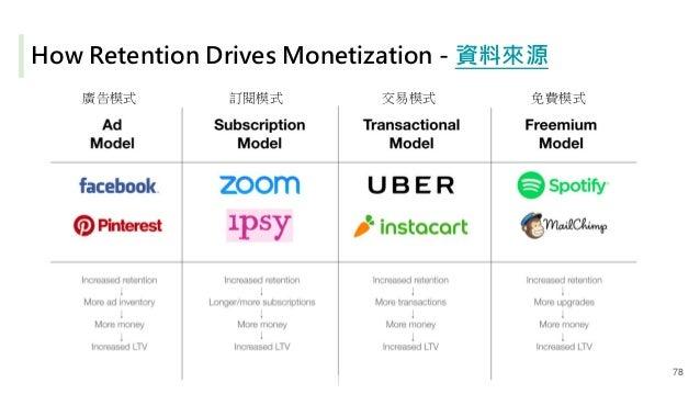 How Retention Drives Monetization - 資料來源 廣告模式 訂閱模式 交易模式 免費模式 78