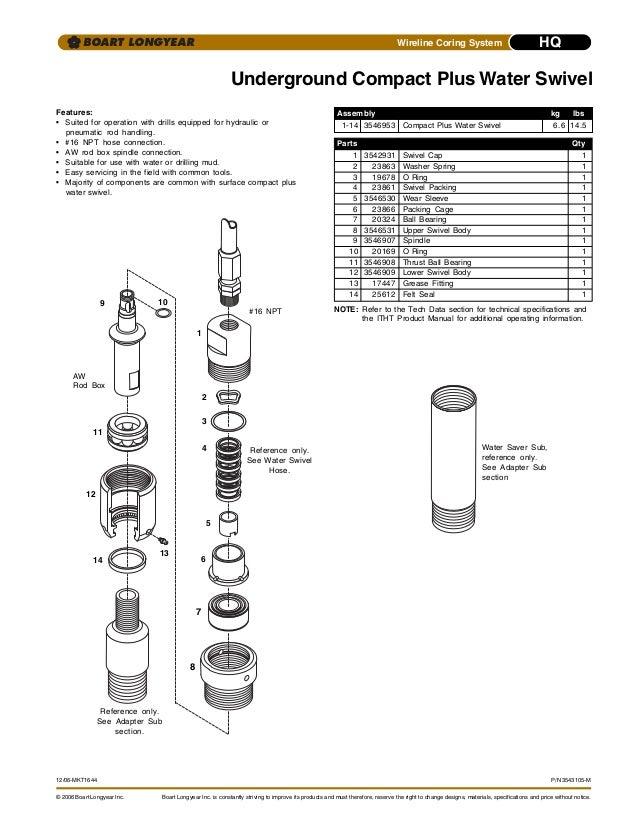 Catálogo: Hq coring system long year