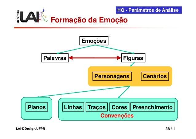 U                                      HQ - Parâmetros de AnáliseFPR                  Formação da Emoção                  ...
