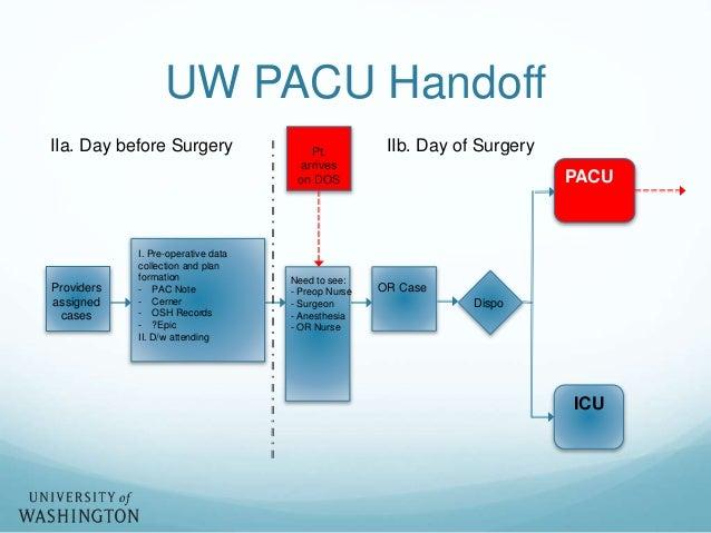 informatics tools and patient handovers