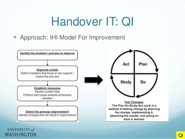 Informatics tools and patient handovers handover it qi approach ihi model for improvement qi pronofoot35fo Image collections