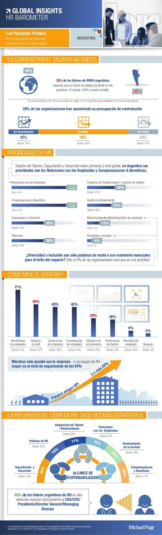 LA CARRERA POR EL TALENTO HA VUELTO 29% de los líderes de RRHH argentinos esperan que su fuerza de trabajo aumente en los ...