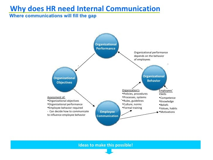 Communication Strategy for HR – Communication Strategy