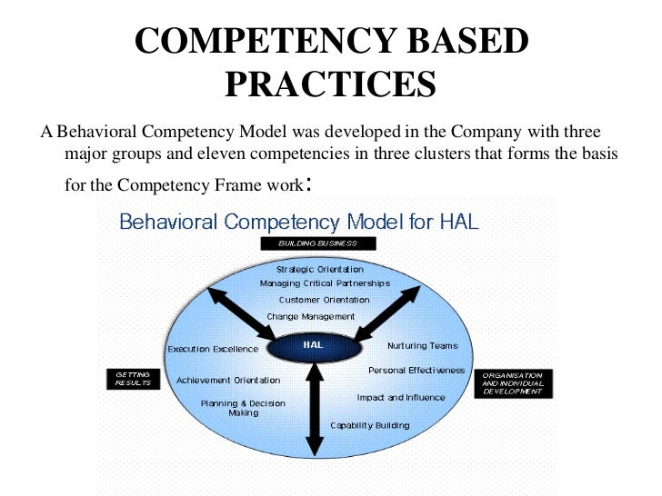 COMPETENCY BASED               PRACTICESA Behavioral Competency Model was developed in the Company with three   major grou...