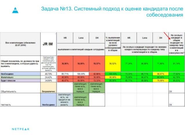 Задача №13. Системный подход к оценке кандидата после собеседования