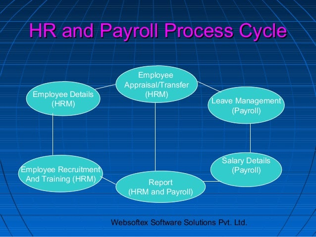 HR and Payroll Process Cycle                             Employee                          Appraisal/Transfer  Employee De...