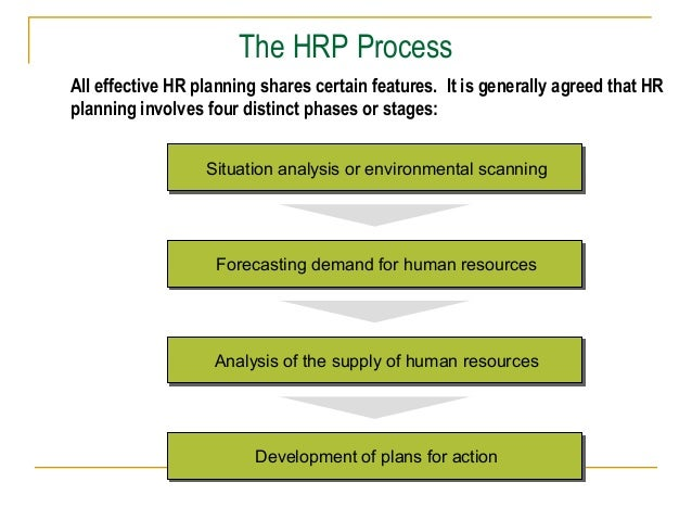 the six steps of hr planning Human resources information system process view  sipoc mapping is a term  from the six sigma discipline  as standard practice, project planning and  scheduling is usually built on project management programs.