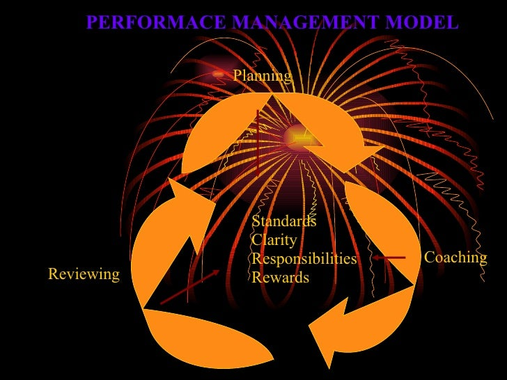 Planning Coaching Reviewing Standards Clarity  Responsibilities Rewards PERFORMACE MANAGEMENT MODEL