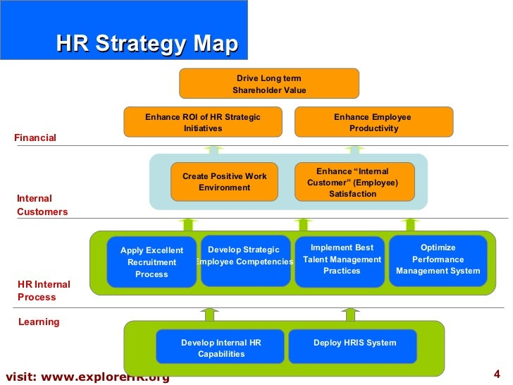 Hr Scorecard Hr Strategy Compensation Strategies In Firms Aligning