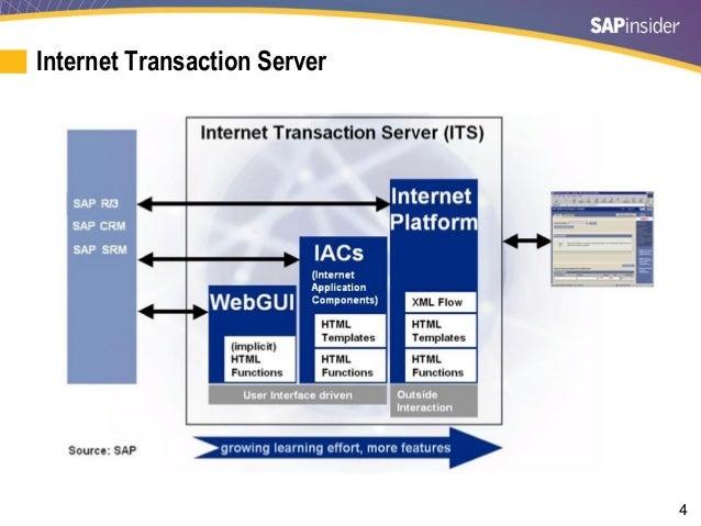 Latest Enhancements in SAP ERP HCM Self-Services: HR Renewal