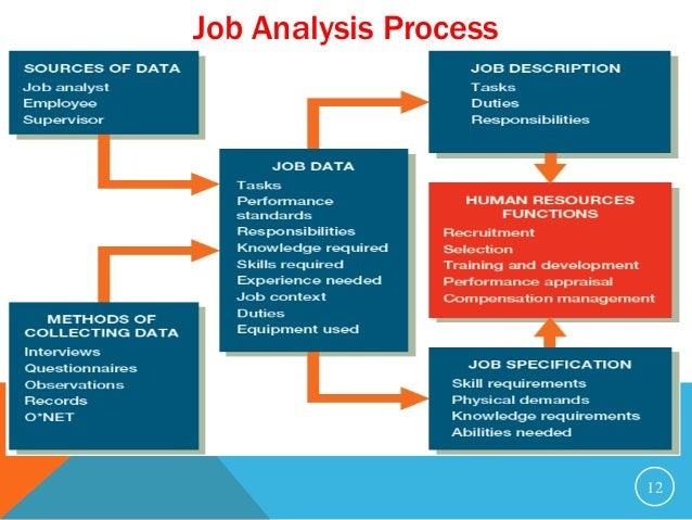Job Evaluation: Point Method