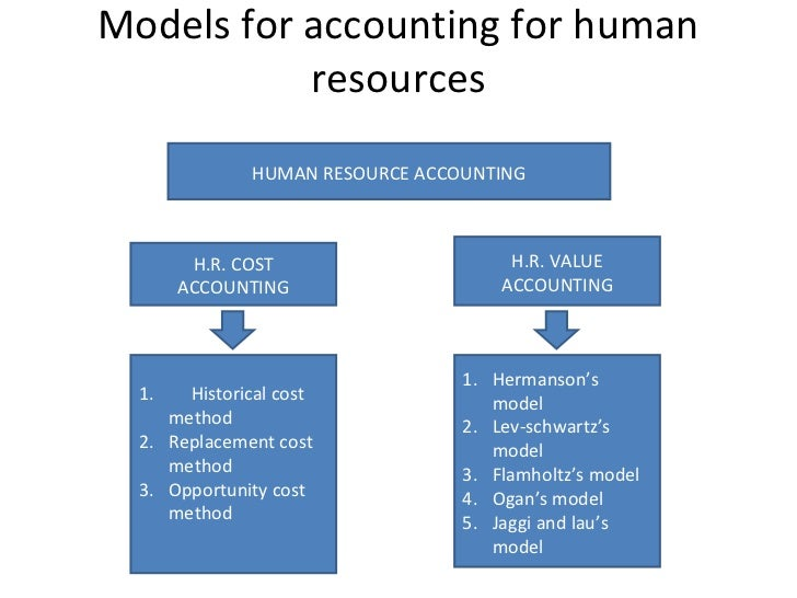 Human Resource Management - Best Practices in Infosys Technologies