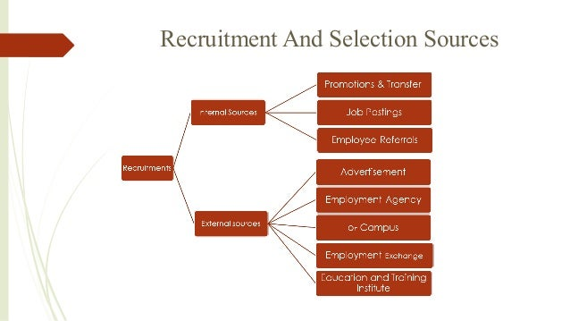 employee recruitment and selection process at Employee recruitment & selection process of unilever bangladesh ltd 2 group members a f m rubayat-ul-jannat id: bba080160714 cynthia irin id.