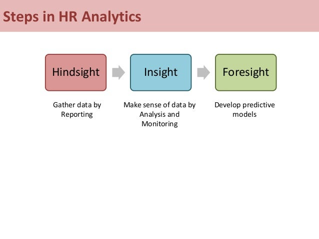 Steps in HR Analytics Hindsight Insight Foresight Gather data by Reporting Make sense of data by Analysis and Monitoring D...