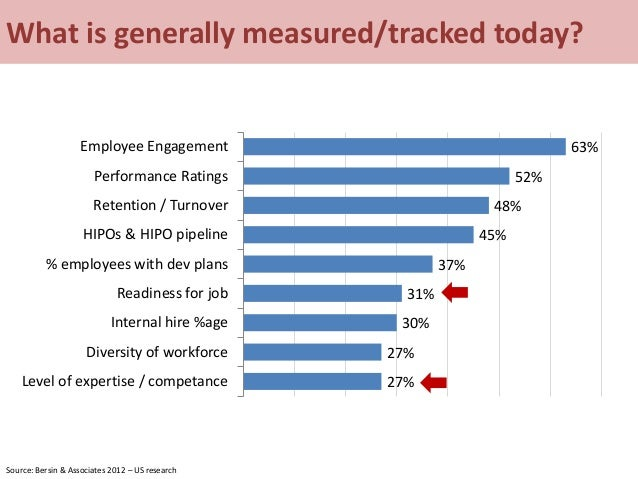 What is generally measured/tracked today? 63% 52% 48% 45% 37% 31% 30% 27% 27% Employee Engagement Performance Ratings Rete...