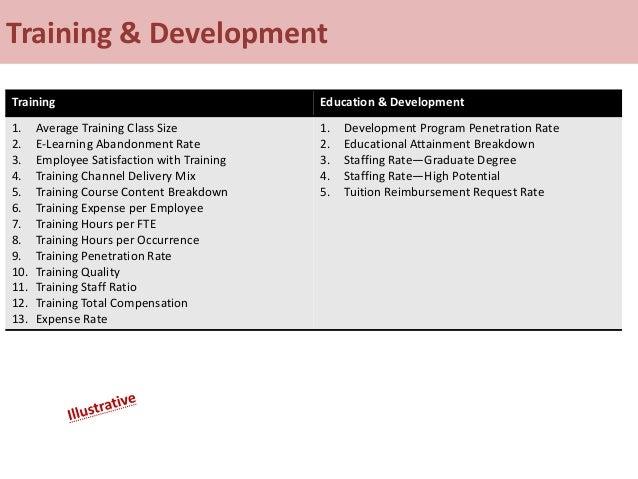 Training & Development Training Education & Development 1. Average Training Class Size 2. E-Learning Abandonment Rate 3. E...