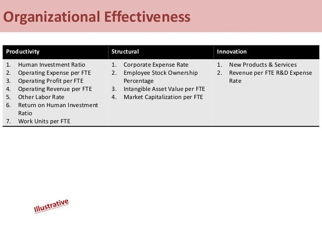 Organizational Effectiveness Productivity Structural Innovation 1. Human Investment Ratio 2. Operating Expense per FTE 3. ...