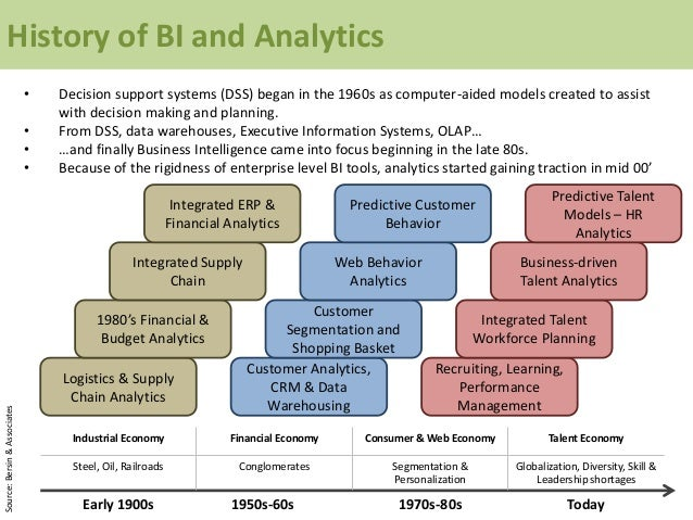 History of BI and Analytics • Decision support systems (DSS) began in the 1960s as computer-aided models created to assist...