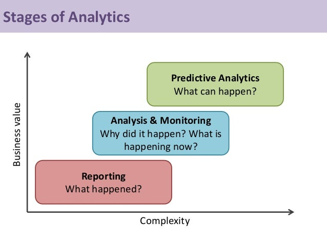 Stages Of Analytics Reporting What