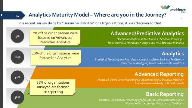 learning organization survey