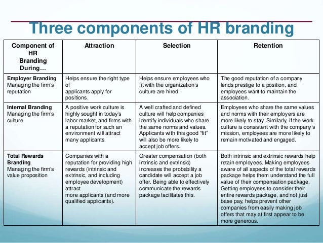 hr branding Title: hr branding-tool to sustain in turbulent times, by drekta sharma ,ahmedabad university ,india journal of management and it, published by- management education.