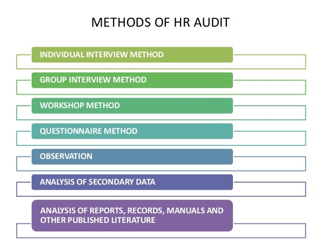 hr audit report Hr audits have evolved from a simple checklist of dos and don'ts or  hr audit  reports are increasingly being used to report audit findings to.