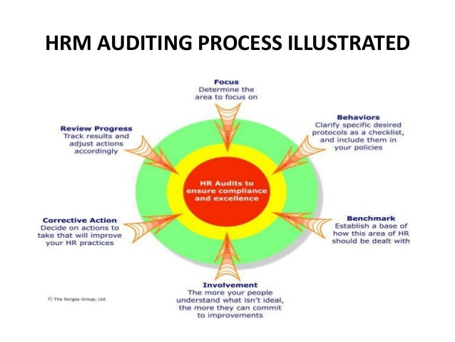 Personnel records, audit and research hr audit.
