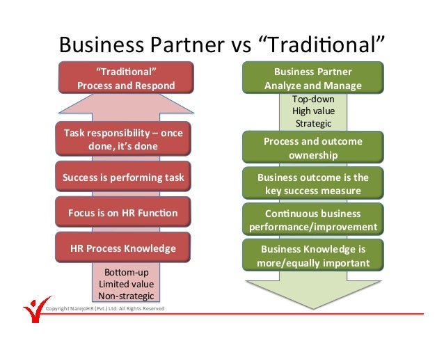 Difference between hr business partner and hr director