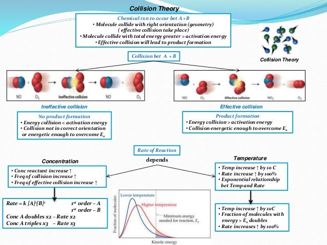 Collision Theory Chemical rxn to occur bet A +B • Molecule collide with right orientation (geometry) ( effective collision...
