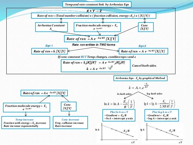 Temp and rate constant link by Arrhenius Eqn X + Y → Z Rate of rxn = (Total number collision) x ( fraction collision, ener...