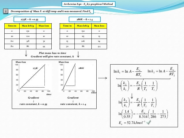 Decomposition of Mass X at diff temp and k was measured. Find Ea Arrhenius Eqn - Ea by graphical Method 3 1 1 lnln RT E Ak...