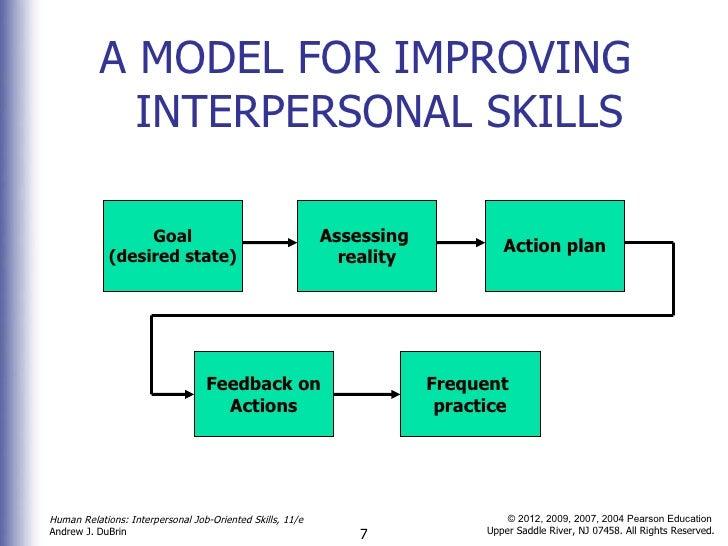 HR Chapter 1 A Framework for Interpersonal Skill Development