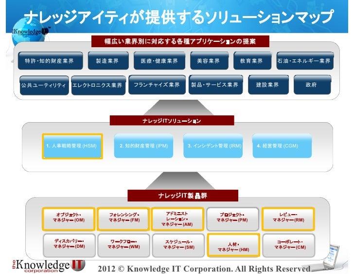 ナレッジアイティが提供するソリューションマップ                        幅広い業界別に対応する各種アプリケーションの提案特許・知的財産業界           製造業界              医療・健康業界      ...