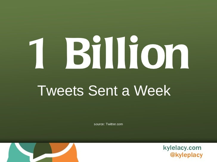 1 Billion Tweets Sent a Week source: Twitter.com
