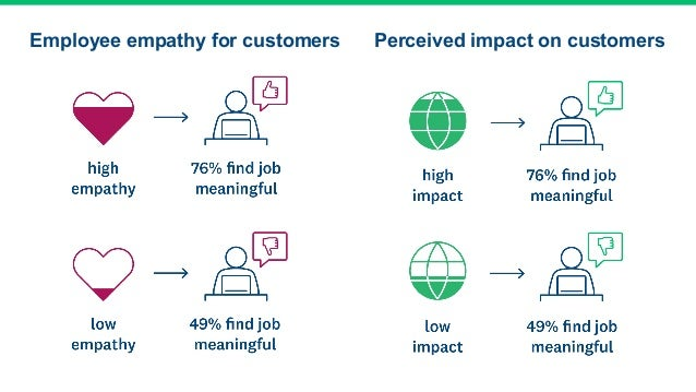 Employee empathy for customers Perceived impact on customers