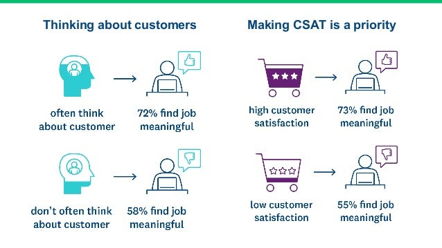 Thinking about customers Making CSAT is a priority