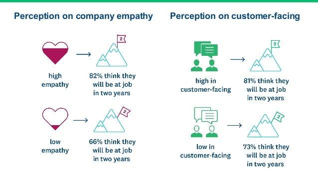 Perception on company empathy Perception on customer-facing