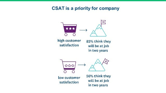 CSAT is a priority for company