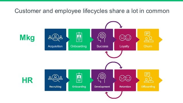 Customer and employee lifecycles share a lot in common Acquisition SuccessOnboarding Loyalty Churn Mkg HR