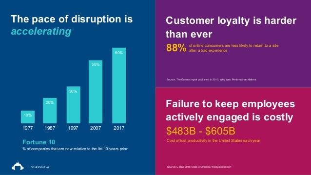 3 1977 1987 1997 2007 2017 10% 20% 30% 50% 60% The pace of disruption is accelerating % of companies that are new relative...