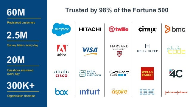 Trusted by 98% of the Fortune 500 60M Registered customers 2.5M Survey takers every day 20M Questions answered every day 3...