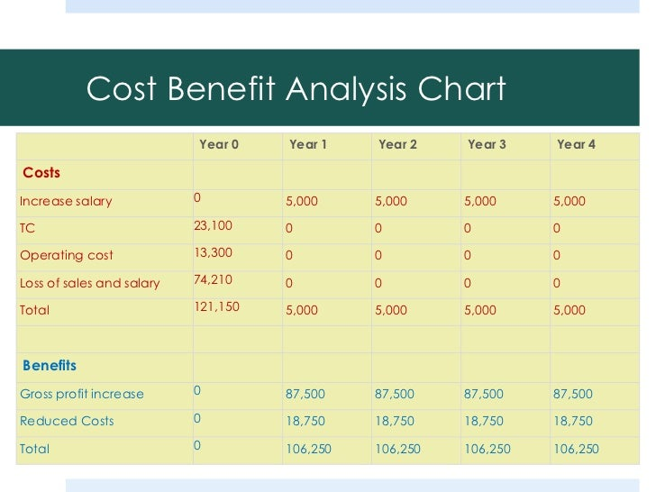 hr cost benefit analysis, Modern powerpoint