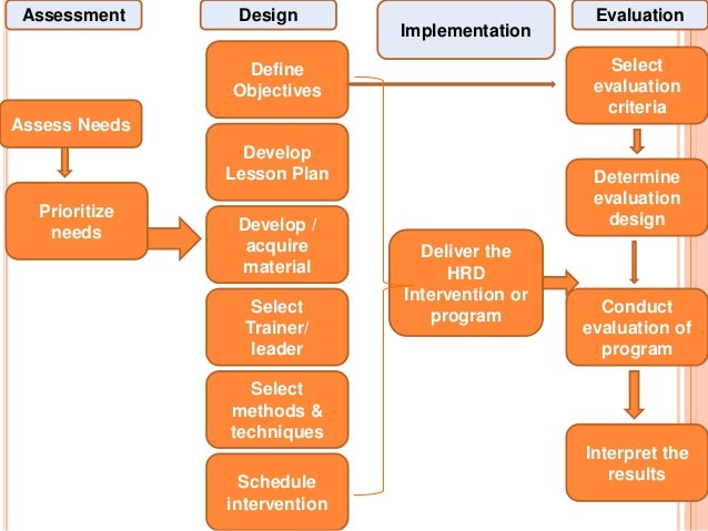 assessing planning implementing and evaluating a