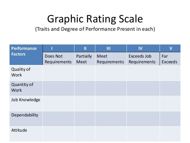 job involvement graphic rating scale Performance appraisal assignment-hrm - download rating of an employee¶s excellence in the matters pertaining to his present job and his potential for a better job´ performance appraisal is a systematic way of is a relatively new technique which combines the graphic rating scale and.